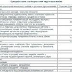 Орендні ставки на комунальні приміщення Києва