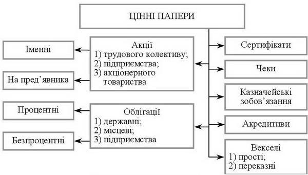 Оценка ценных бумаг разных видов